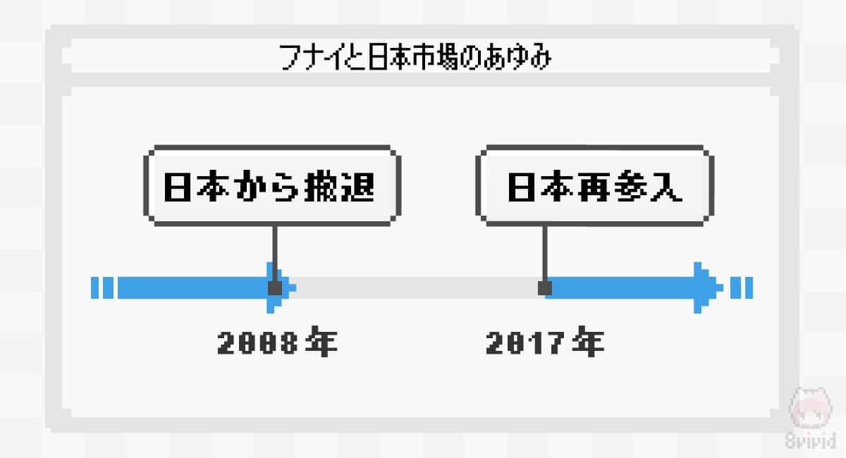 FUNAIと日本市場のあゆみ。
