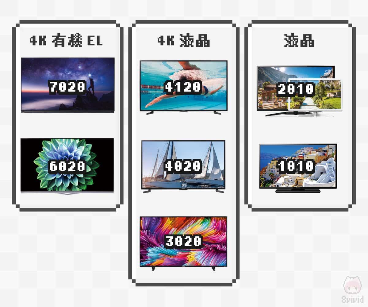 2020年版FUNAIテレビラインナップ。