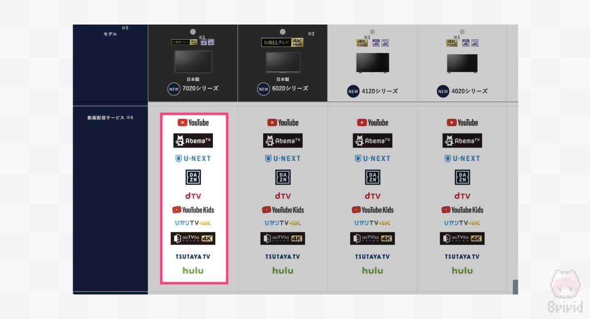 NetflixやAmazon Prime Videoには非対応。