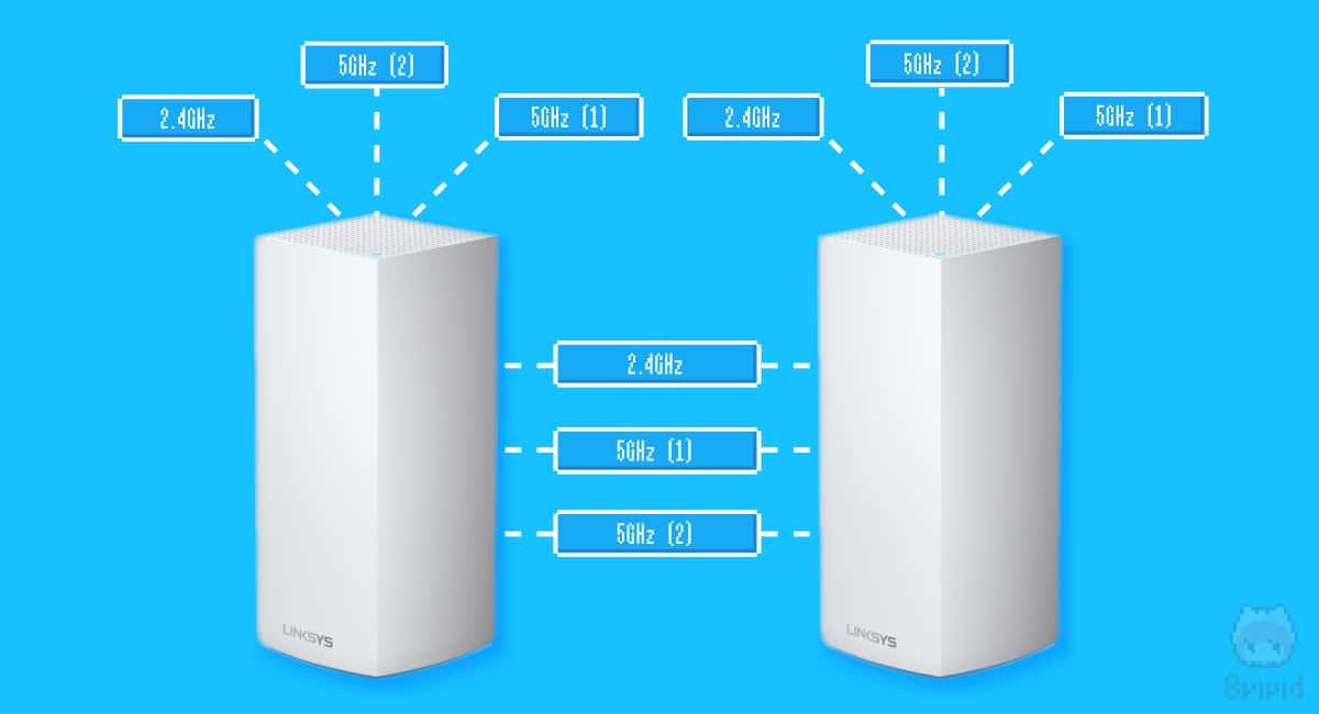 トライバンド対応Velopでは、すべての周波数帯でデバイスと通信可能。