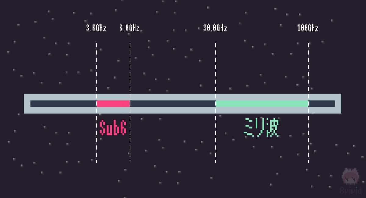 5Gで利用する『Sub6』と『ミリ波』。