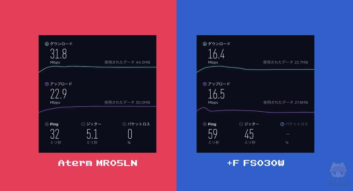 左:Aterm MR05LN(SIMプラン) 右:+F FS030W(ルータープラン)