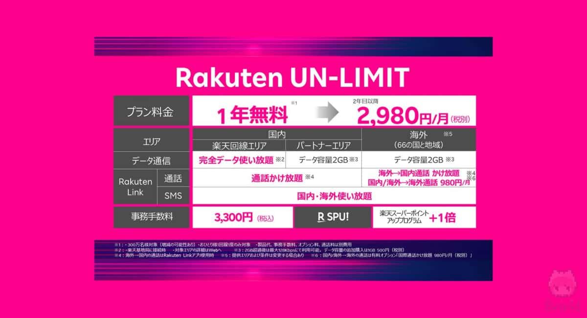 自社回線の楽天モバイルは『Rakuten UN-LIMIT』の1プラン提供。