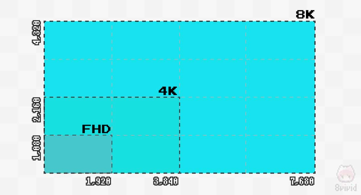 FHD・4K・8Kのそれぞれの解像度。