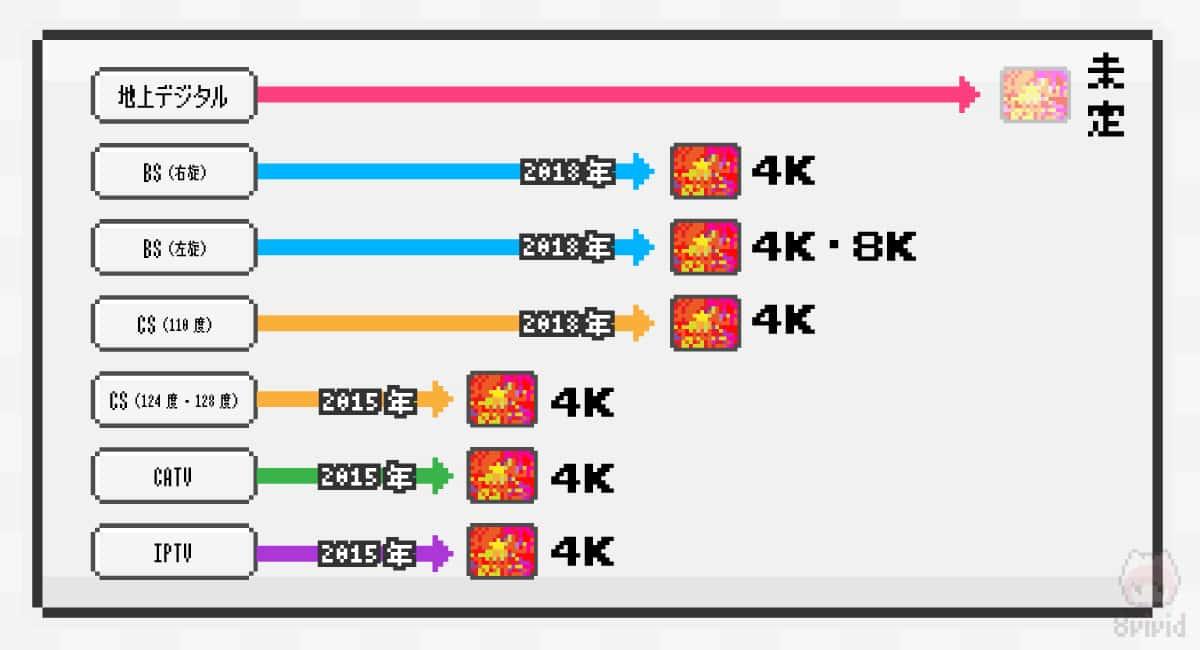 日本の4K/8Kテレビ放送ロードマップ。