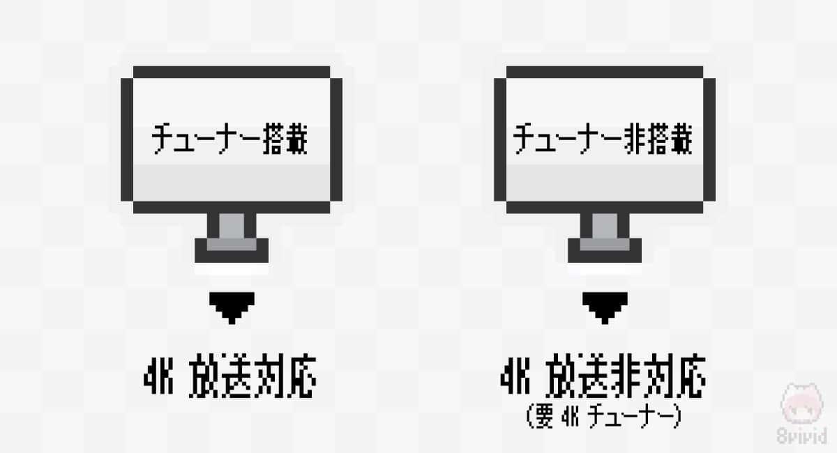 4Kテレビには、4Kチューナー搭載と非搭載が存在。