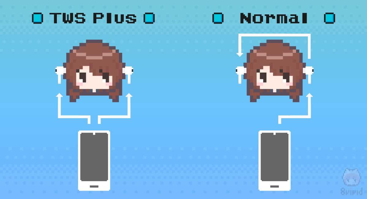 左:TWS Plus搭載の完全ワイヤレスイヤホン 右:一般的な完全ワイヤレスイヤホン