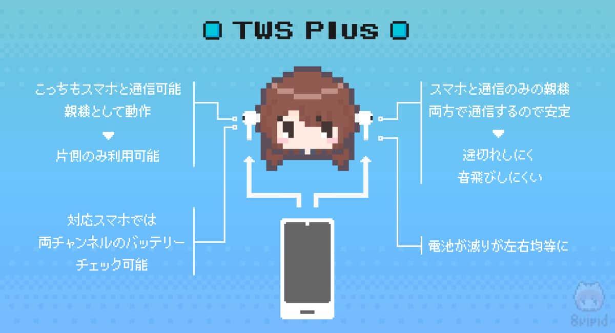TWS Plusで完全ワイヤレスイヤホンの欠点は解消。