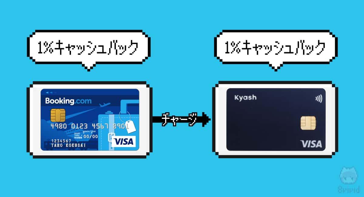 【掟2】『Booking.comカード』からチャージすべし!
