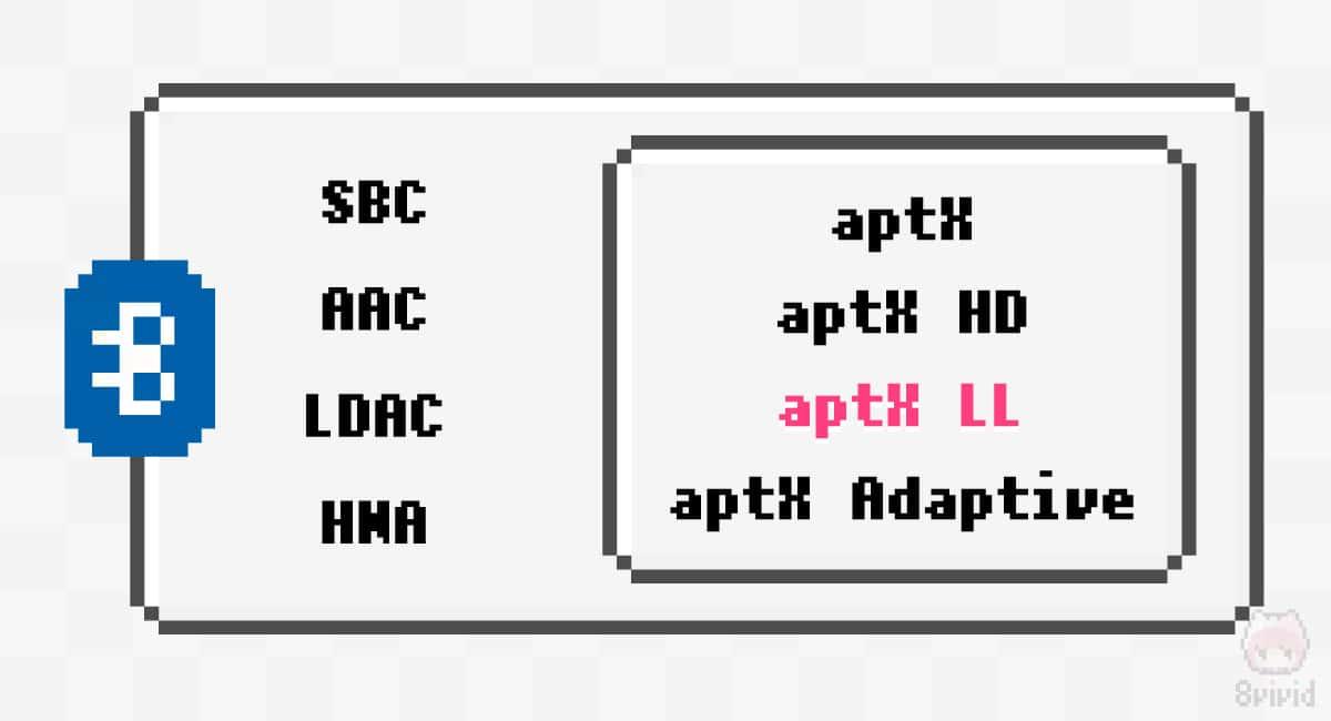 aptX LLはaptXコーデックの仲間。