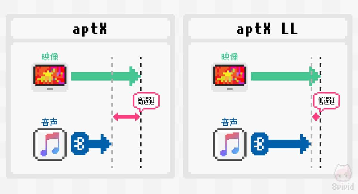 aptX LLの低遅延は、 映像+音声 なコンテンツにピッタリ。