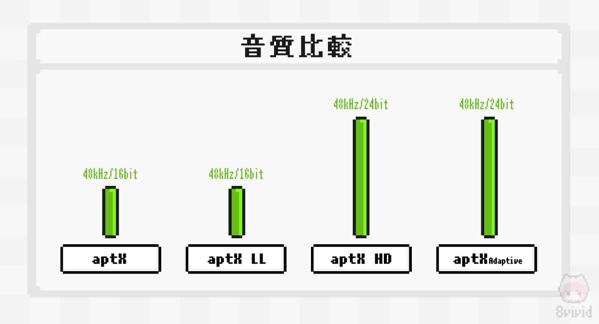 aptXコーデックシリーズの音質比較。