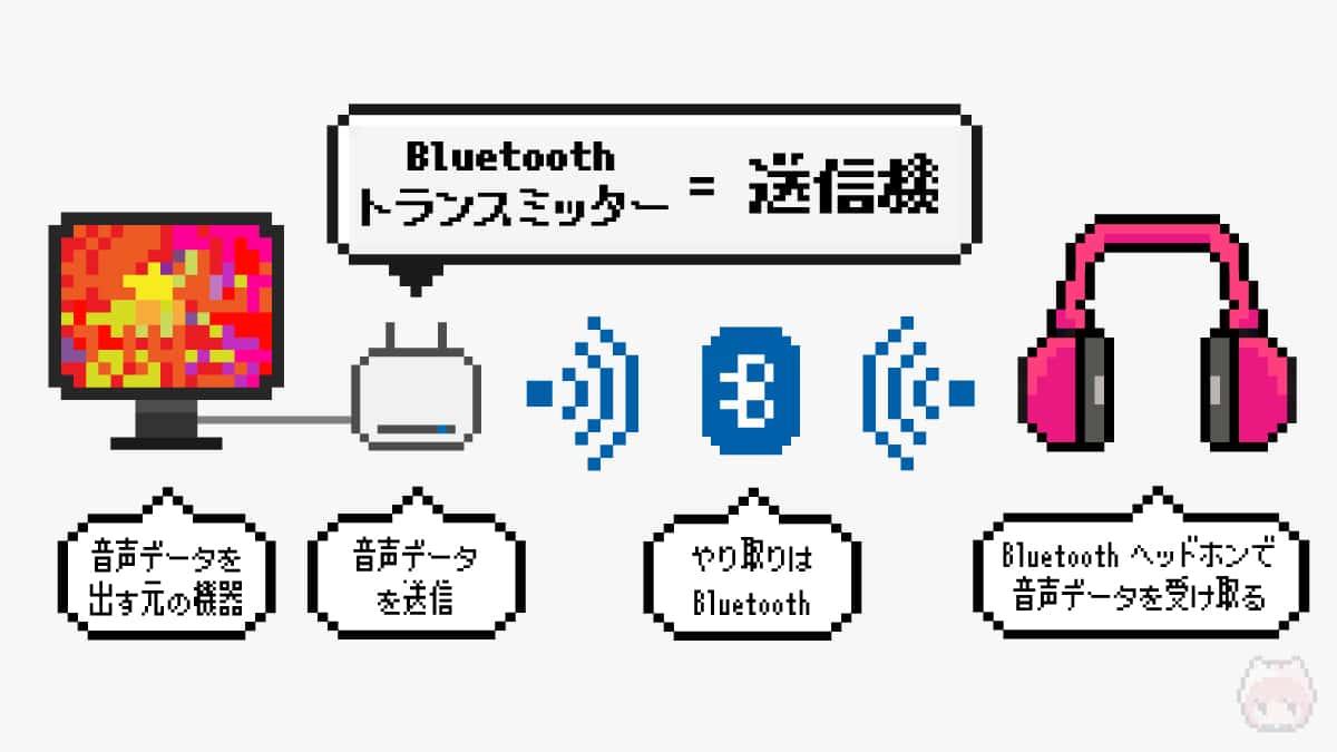 Bluetoothトランスミッターとは、音声データの送信機。