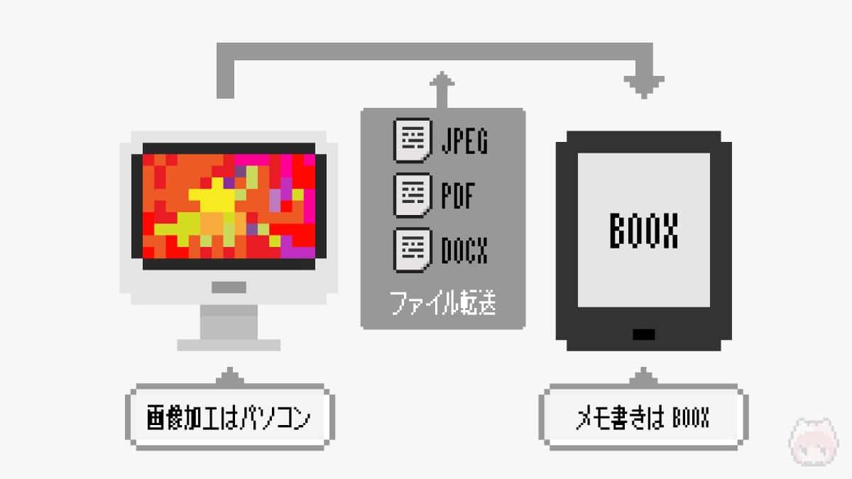 画像加工はパソコンでして、メモ書きはBOOXという構図。