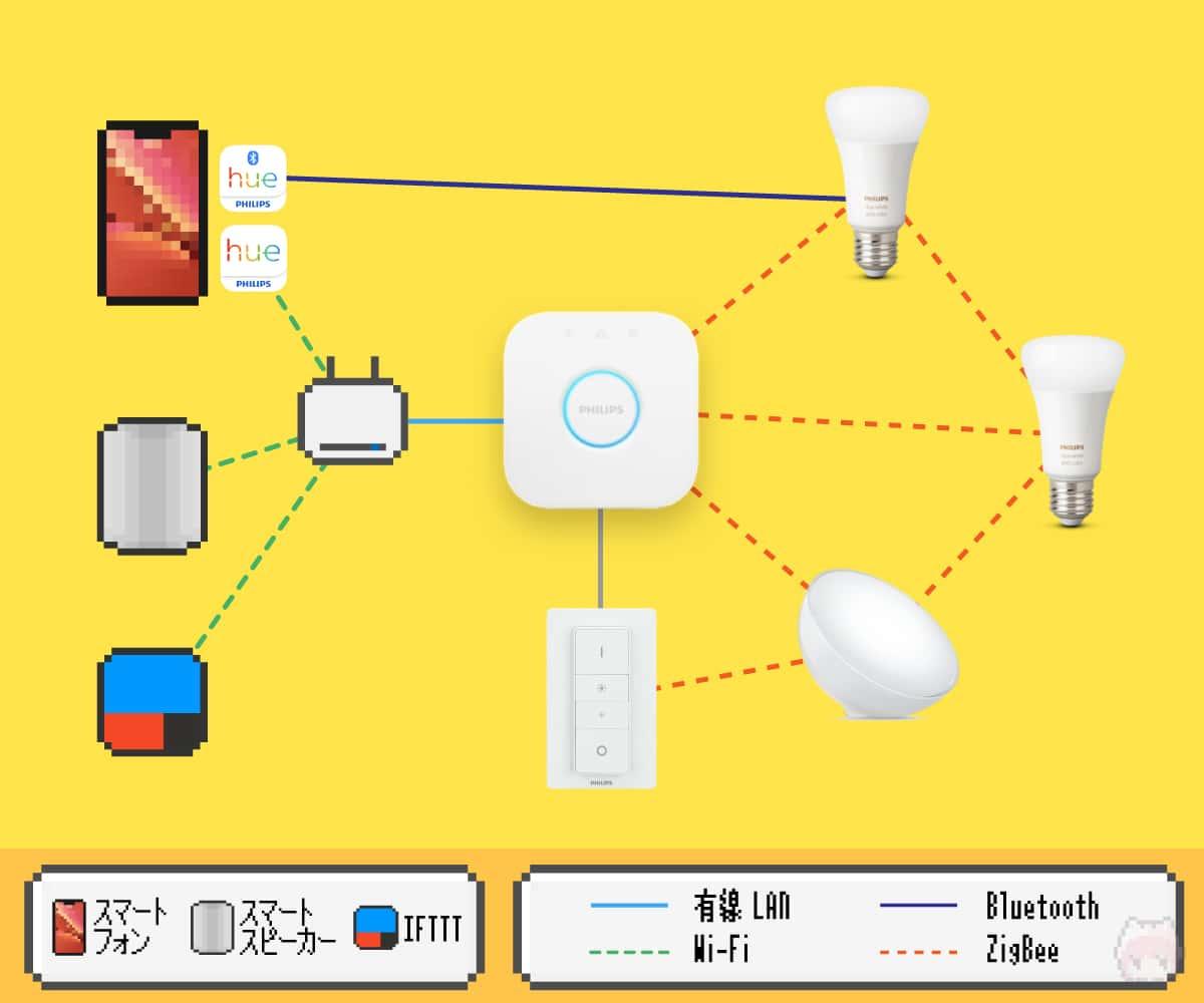 Philips Hueの概念図。
