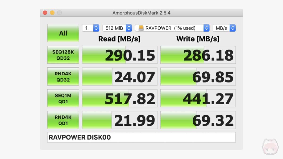 AmorphousDiskMarkのベンチマーク(512MiB)結果。