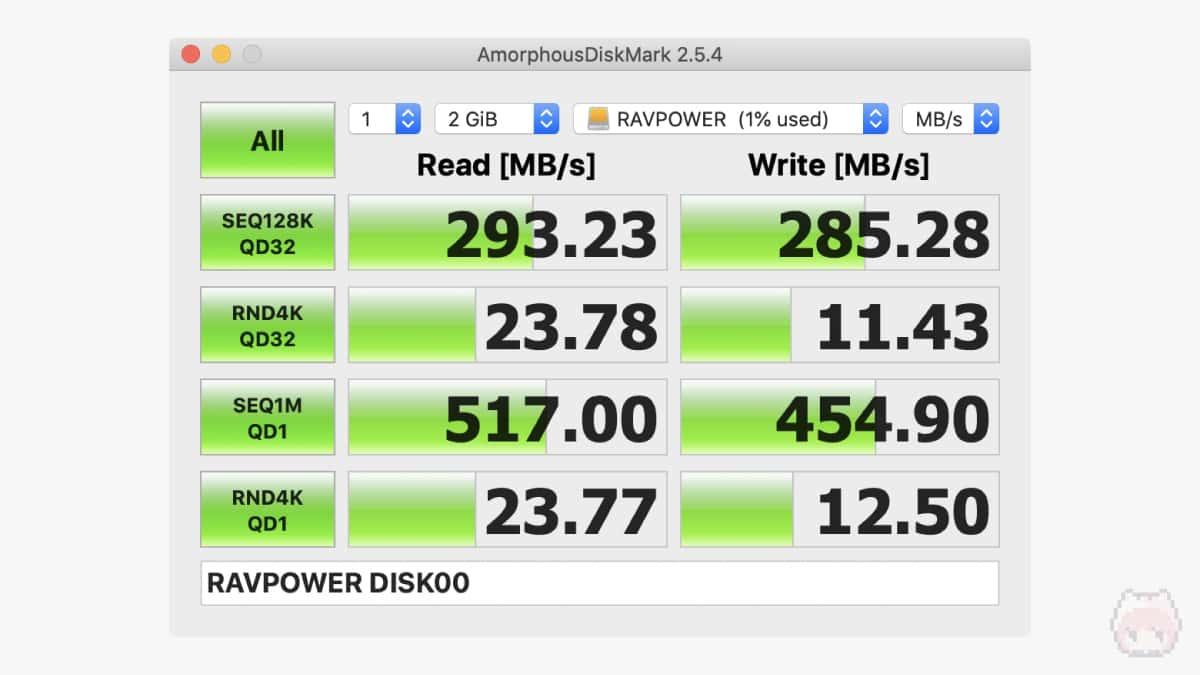 AmorphousDiskMarkのベンチマーク(2GiB)結果。