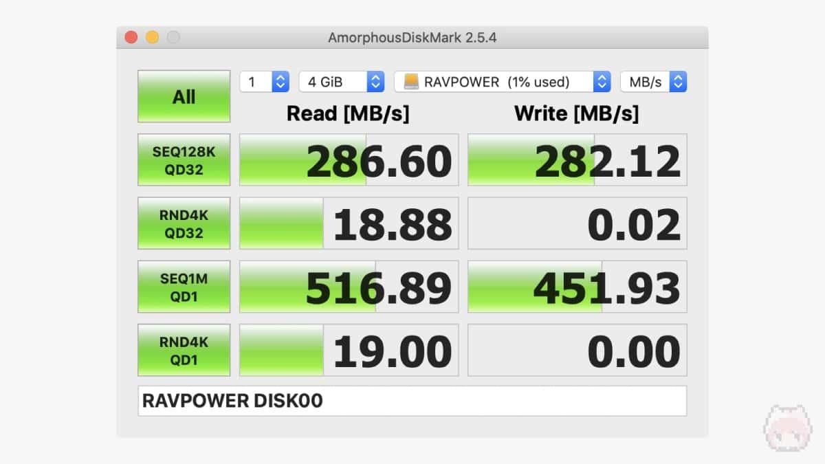 AmorphousDiskMarkのベンチマーク(4GiB)結果。
