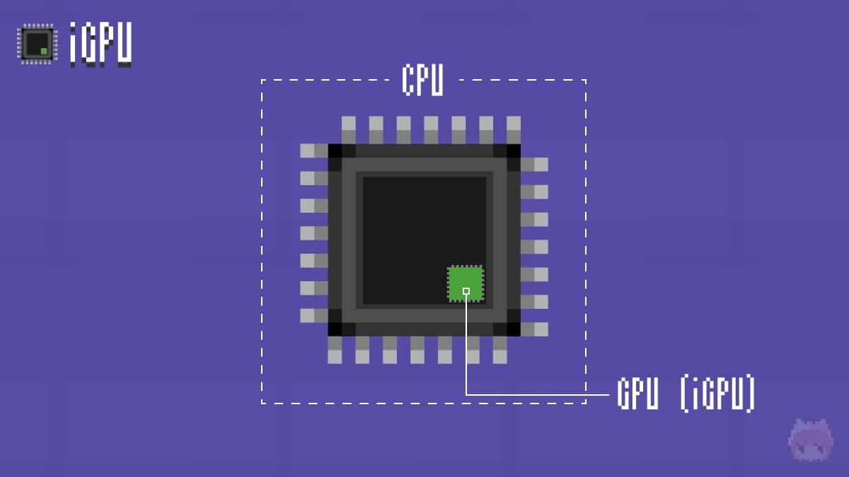 iGPUは、CPUに統合されているGPUのこと。