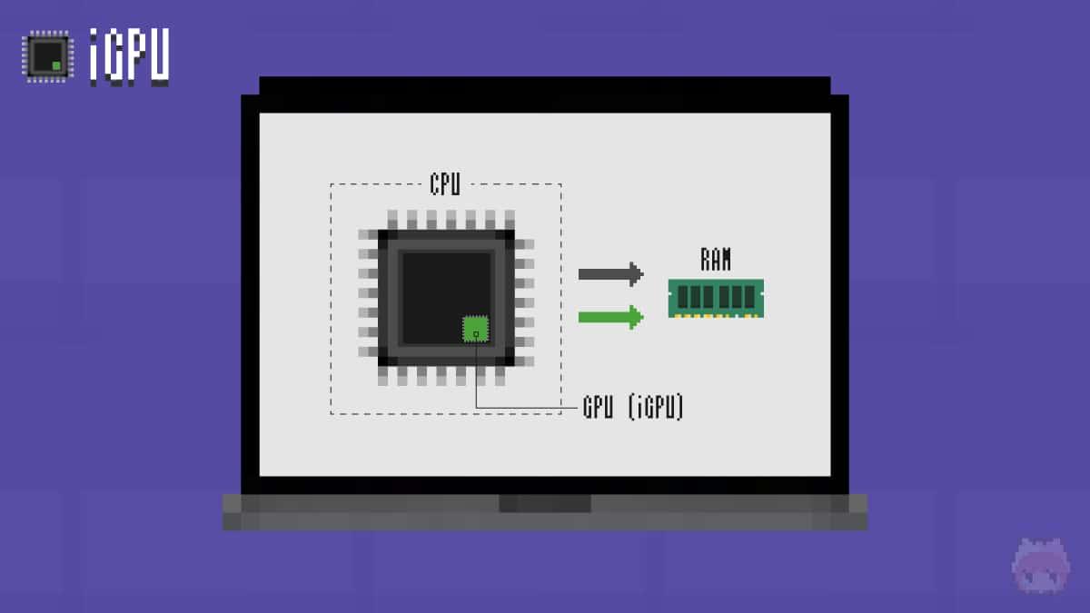 CPUと同じメモリとバスを利用。