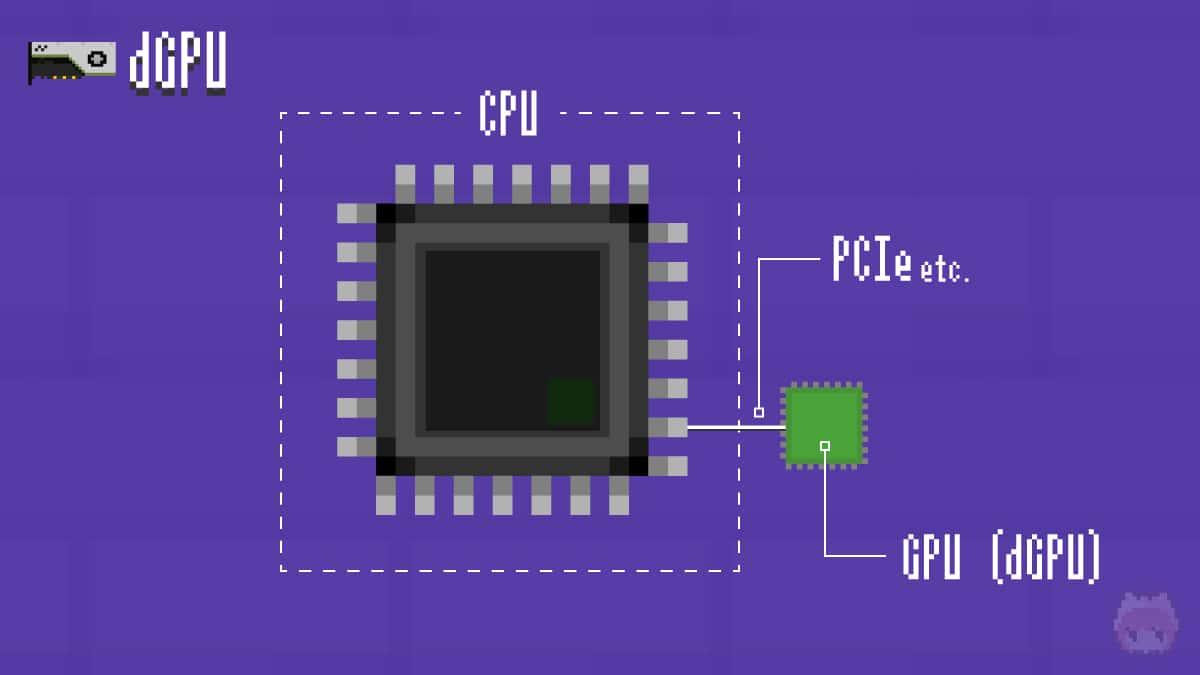 dGPUとは、CPUとは別に独立したGPUのこと。