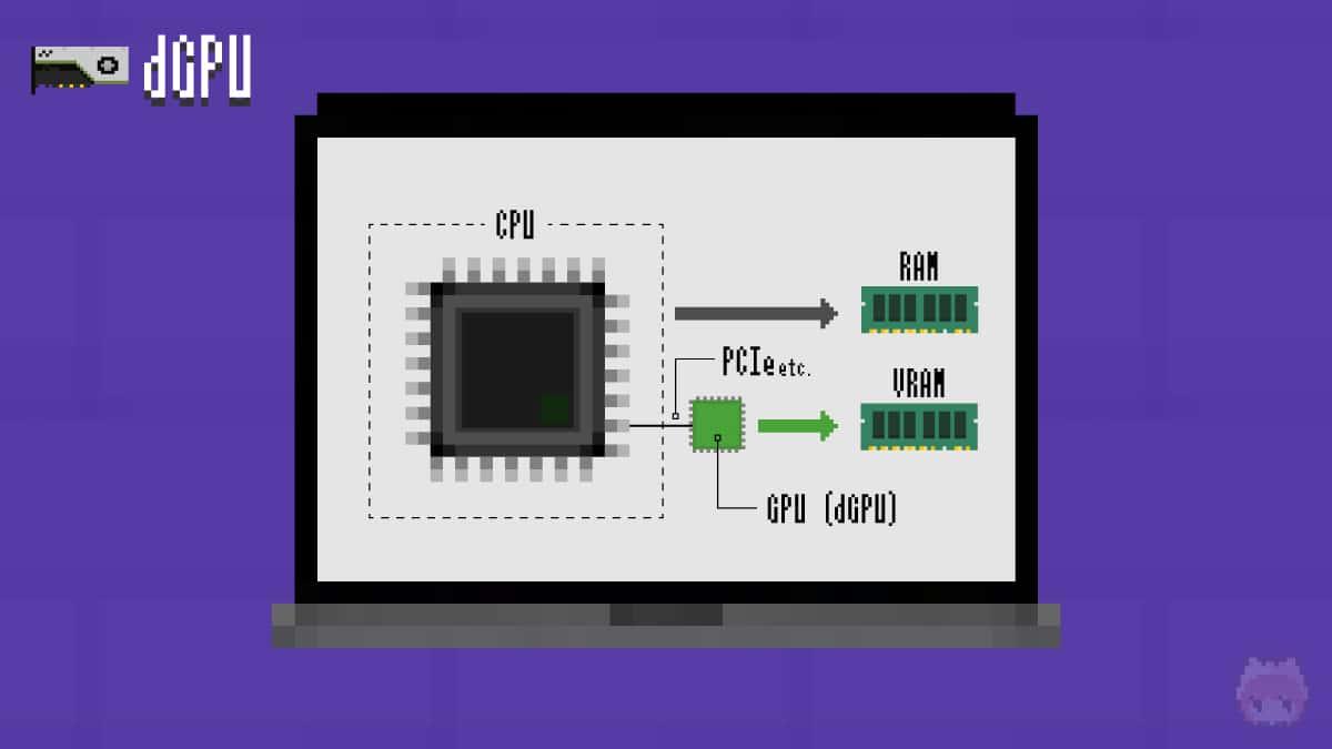 GPUは専用のメモリ(VRAM)を利用。