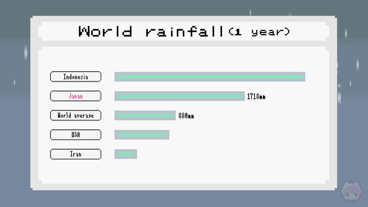 日本の降雨量は世界平均の約2倍。