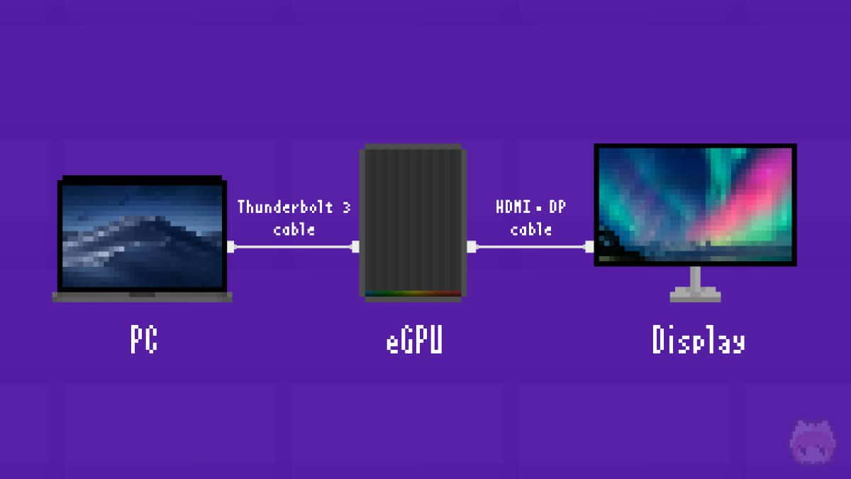 eGPUボックスの接続構造イメージ。