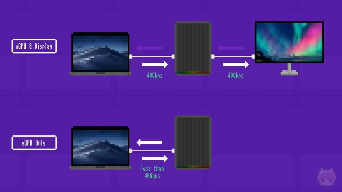 パフォーマンス低下の原因は、Thunderbolt 3の帯域制限。