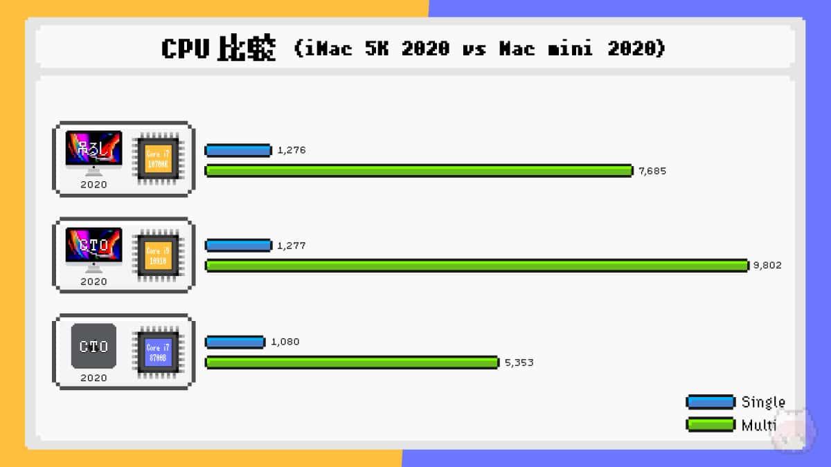 iMac Retina 5K(2020)とMac mini(2020)のCPUベンチマーク比較結果