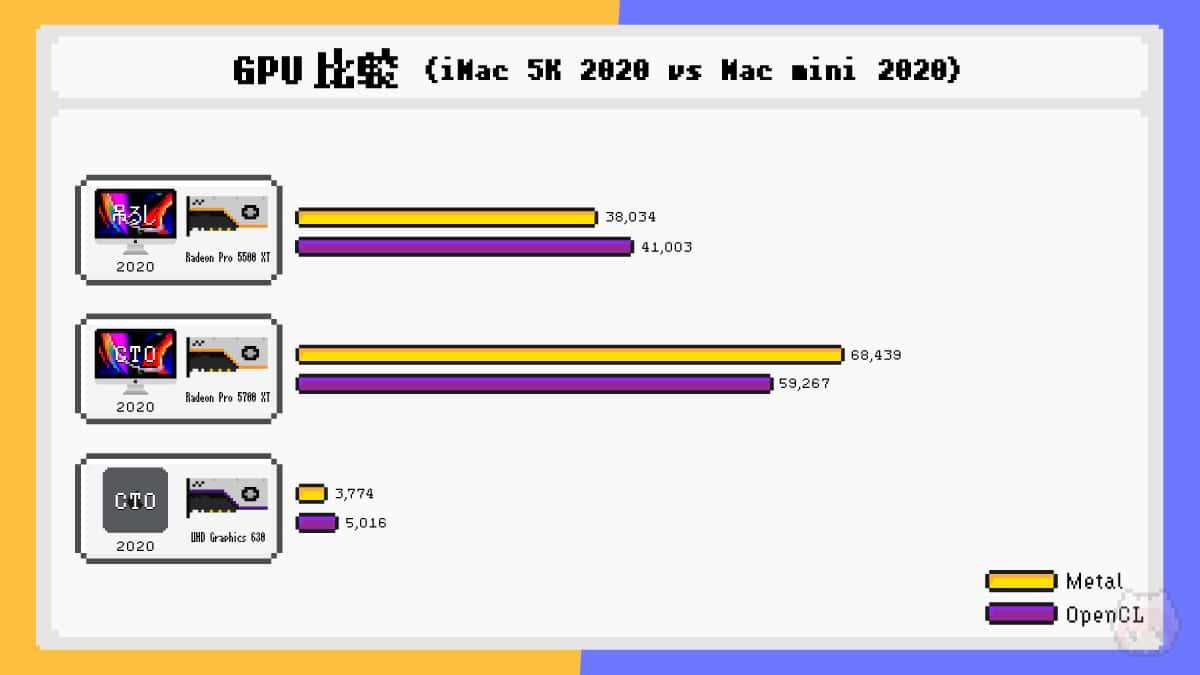 iMac Retina 5K(2020)とMac mini(2020)のGPUベンチマーク比較結果