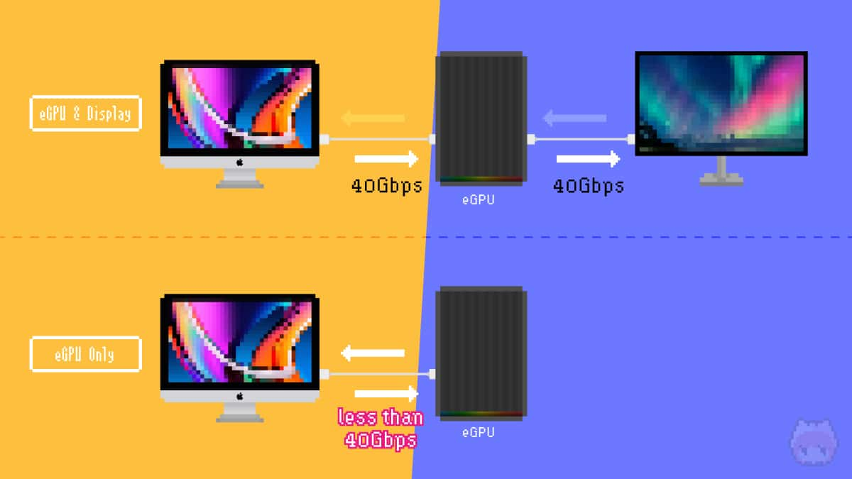 iMac Retina 5KとeGPUは相性が悪い予感。