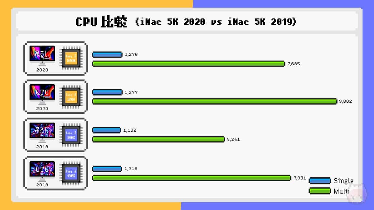 iMac Retina 5K(2020)とiMac Retina 5K(2019)のCPUベンチマーク比較結果