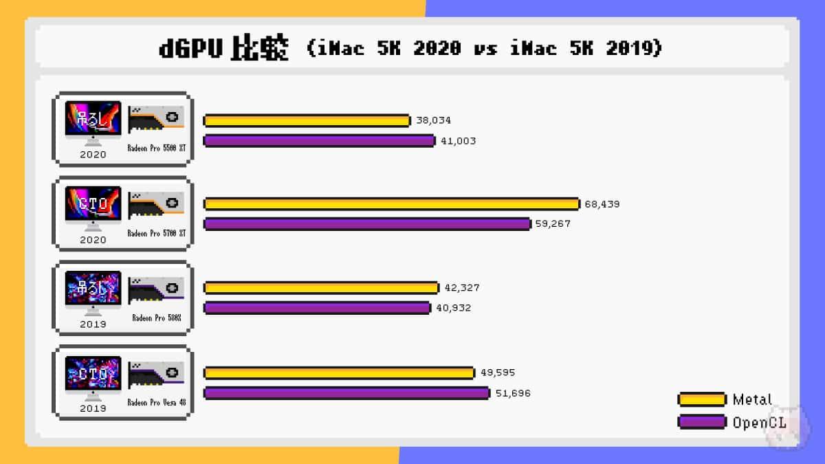 iMac Retina 5K(2020)とiMac Retina 5K(2019)のdGPUベンチマーク比較結果