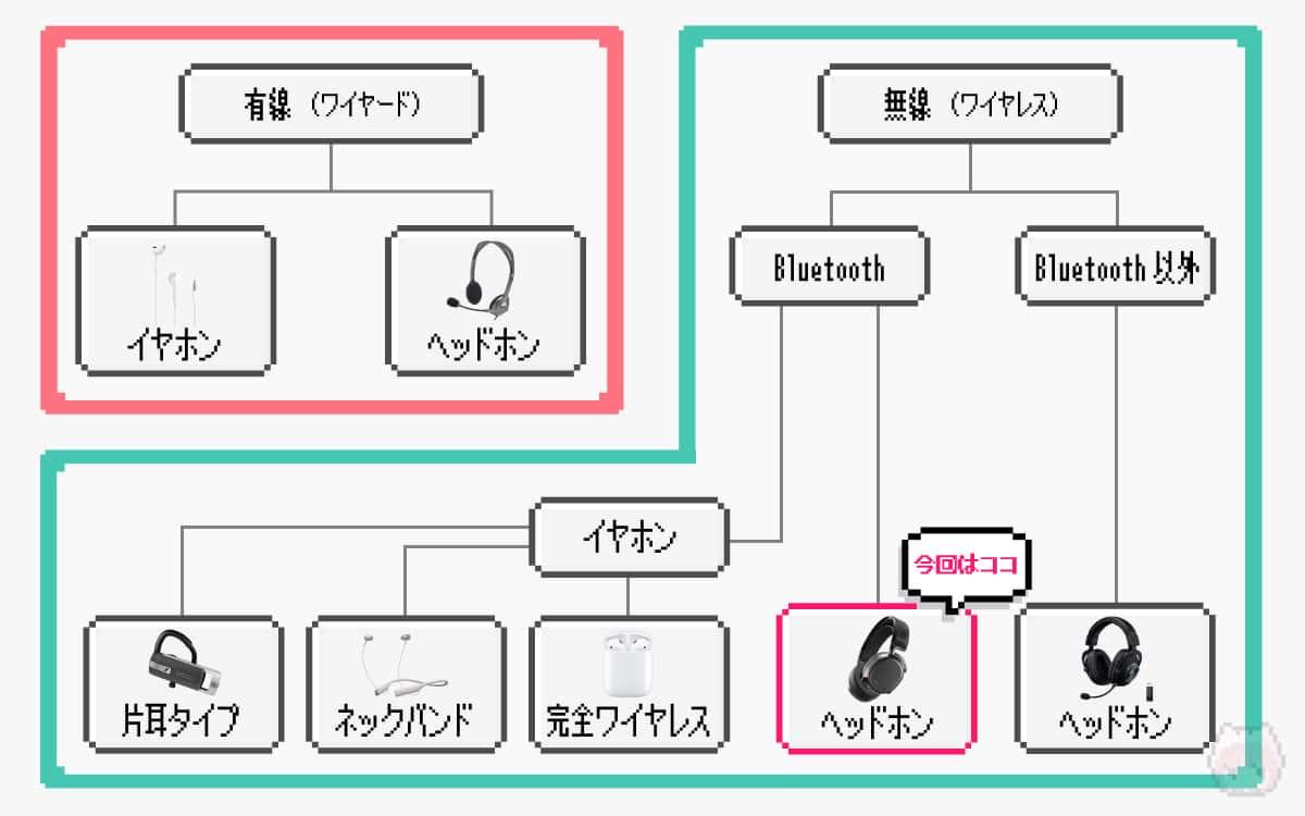 ヘッドセットの種類分類表
