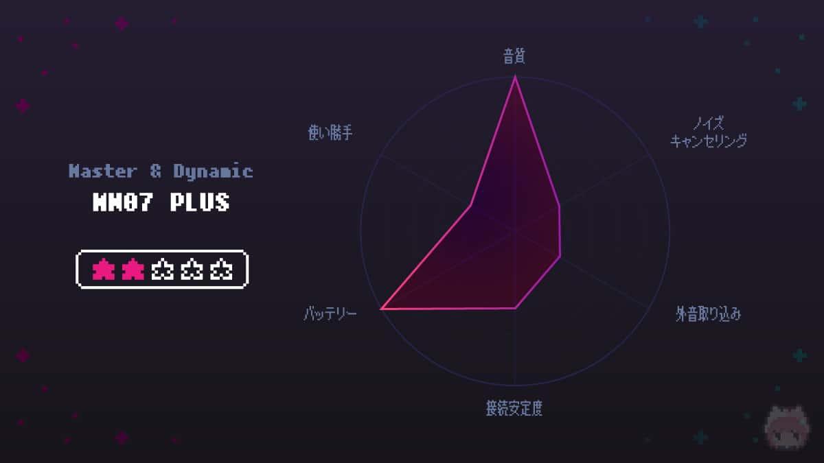 MW07 PLUSの評価レーダーチャート