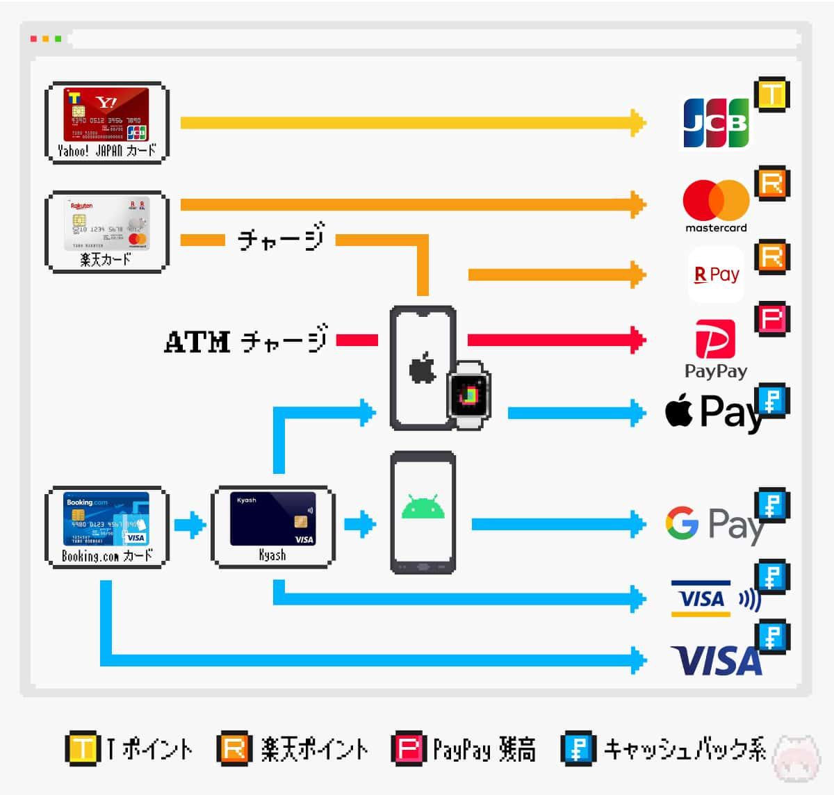ポイ活@がんばらないのフローチャート