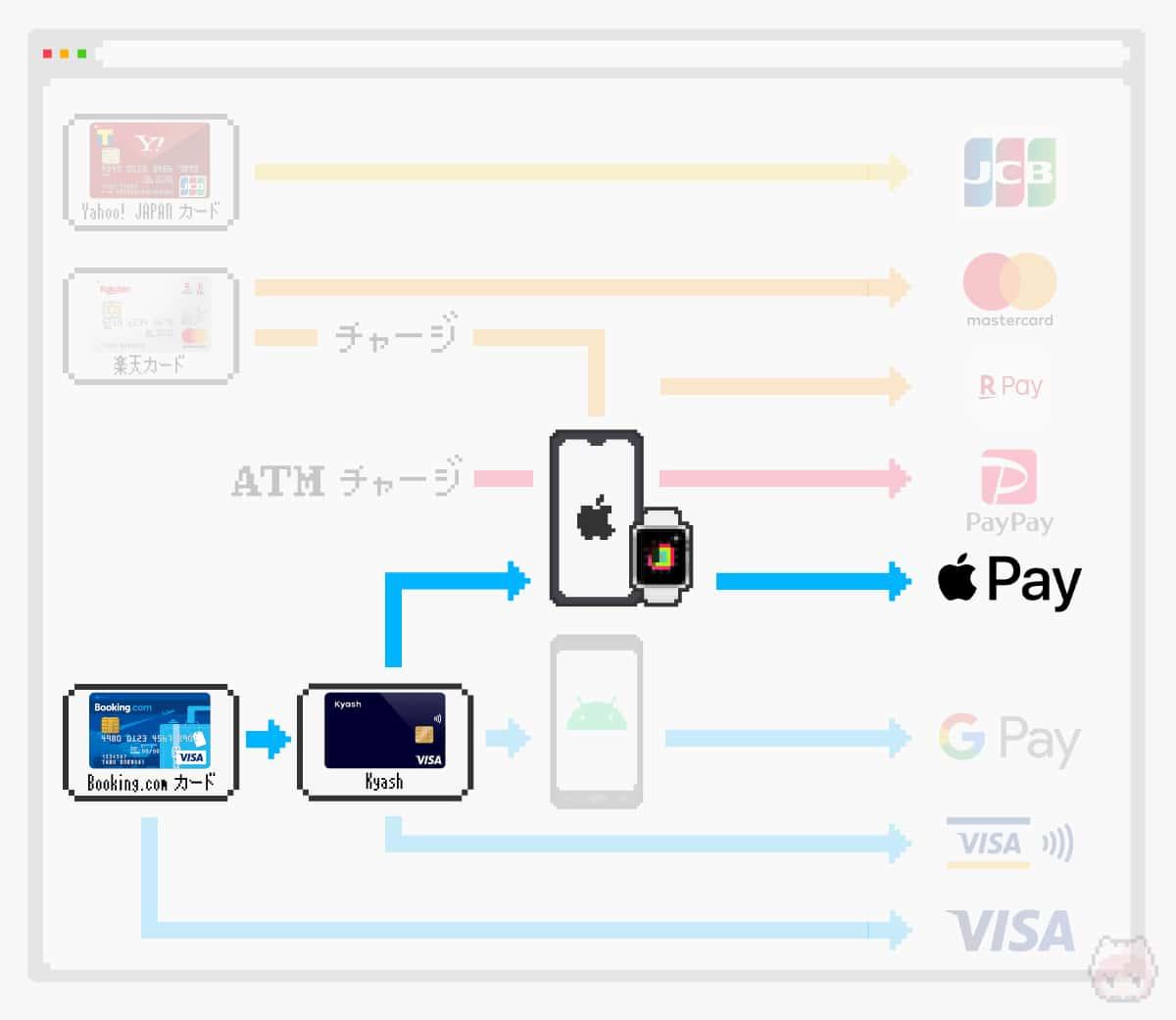 Apple Watch(Apple Pay)を最優先で利用