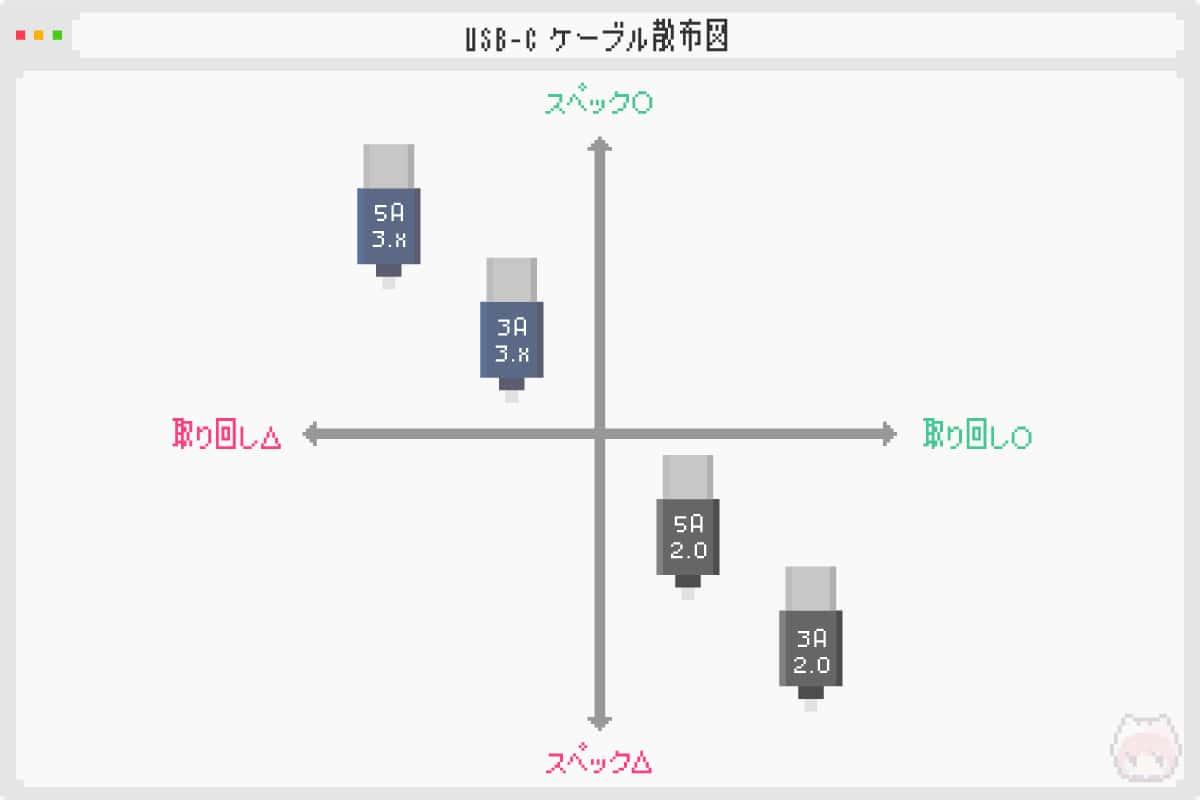 USB Type-Cケーブル散布図