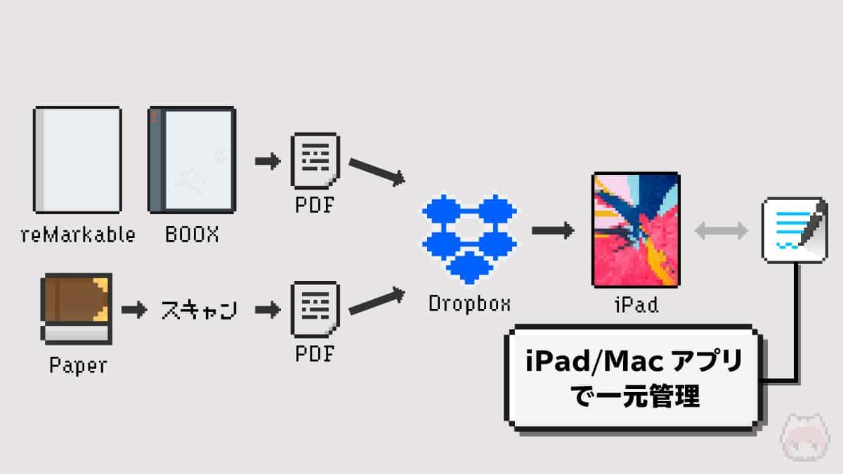 デジタルノート一元管理フローチャート(案)