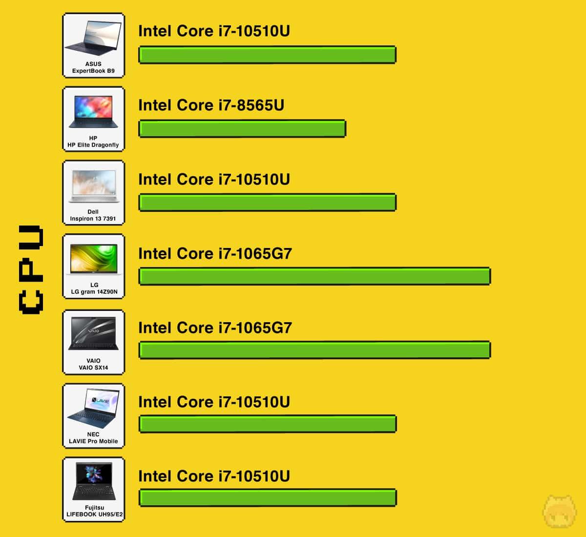 【比較1】CPU性能