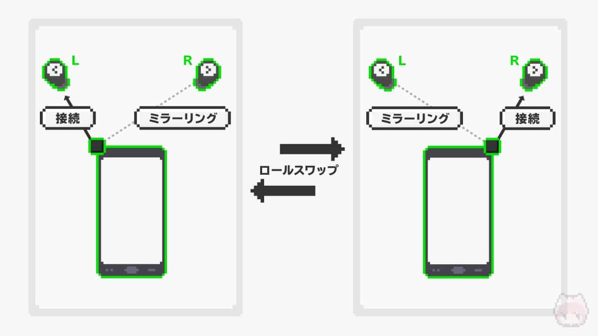 スワップ(スワッピング・ロールスワップ)のイメージ図