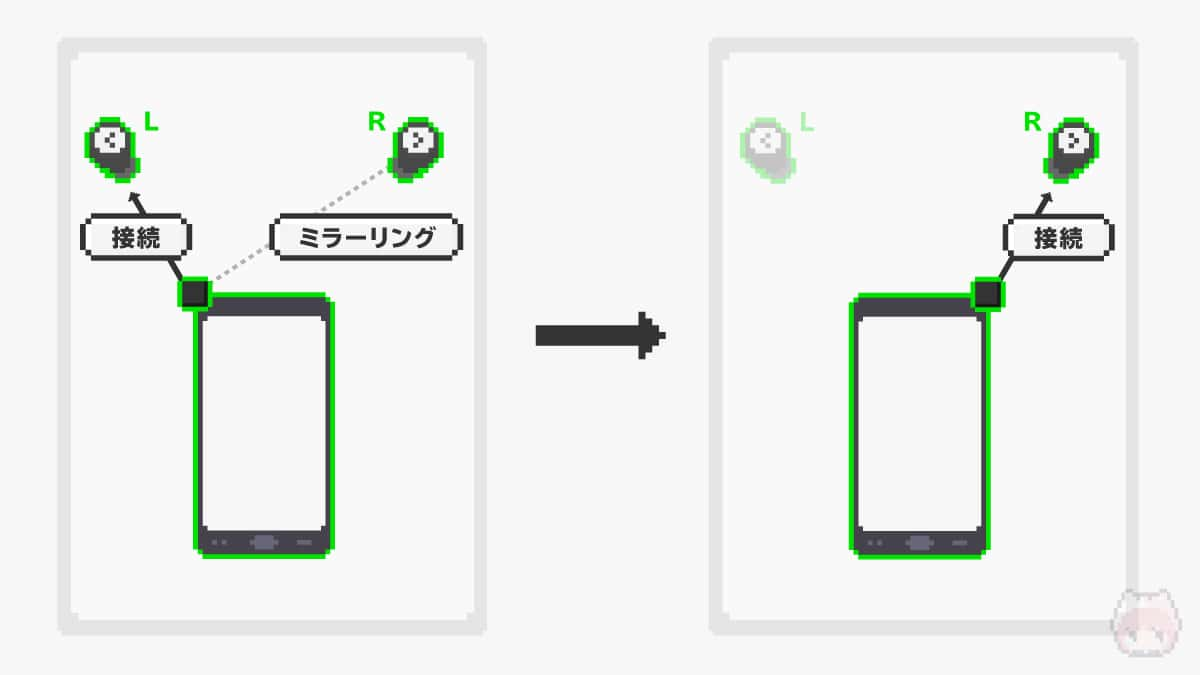 マスター側のスワップで片側利用も可能。