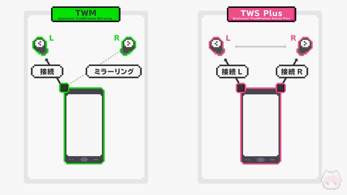左:TrueWireless Mirroring・右:TrueWireless Stereo Plus