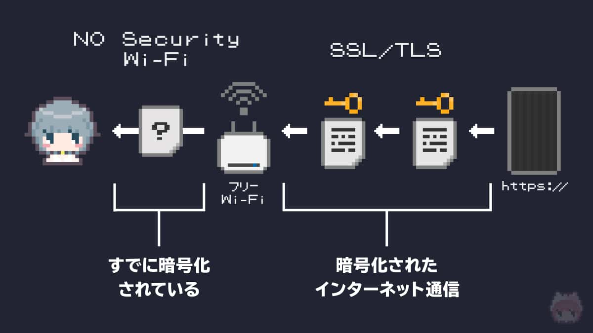 SSL/TLSを適切に使っているならば、フリーWi-Fi下でも通信内容は保護されている。