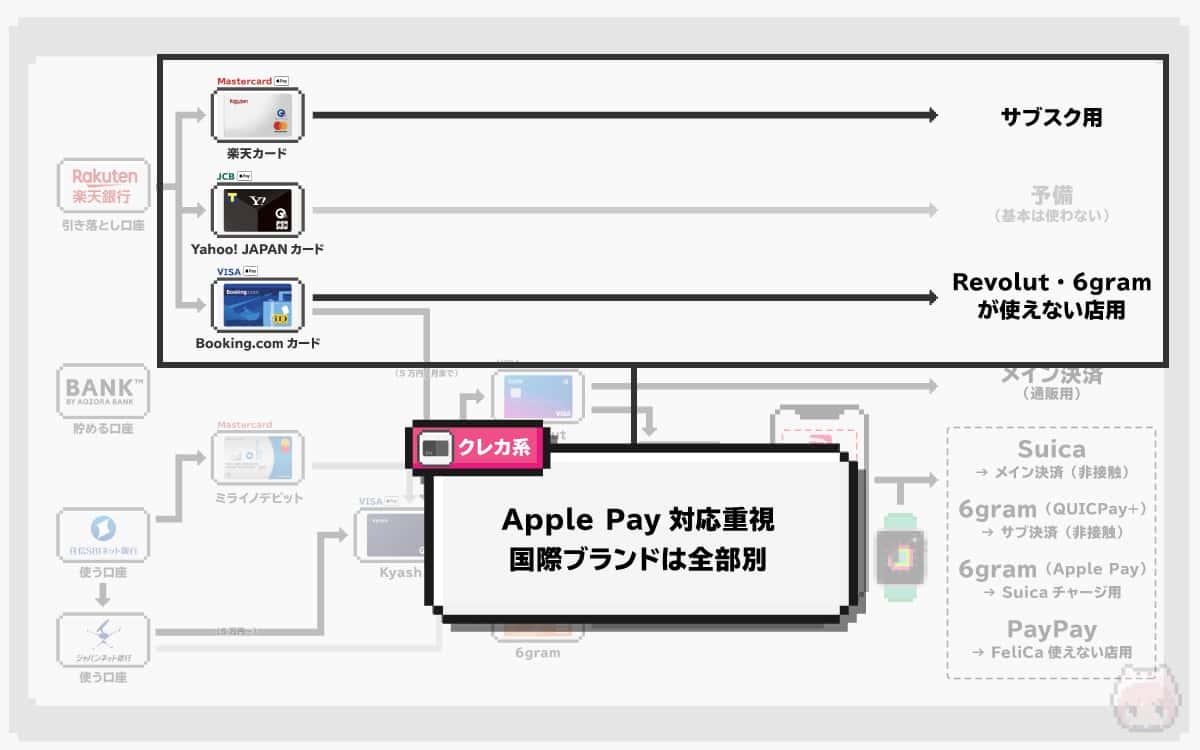 クレジットカード系