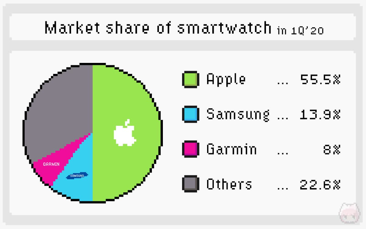 2020年第一四半期のスマートウォッチ世界シェア