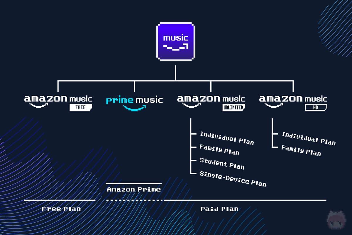 Amazon Musicの分類系統樹