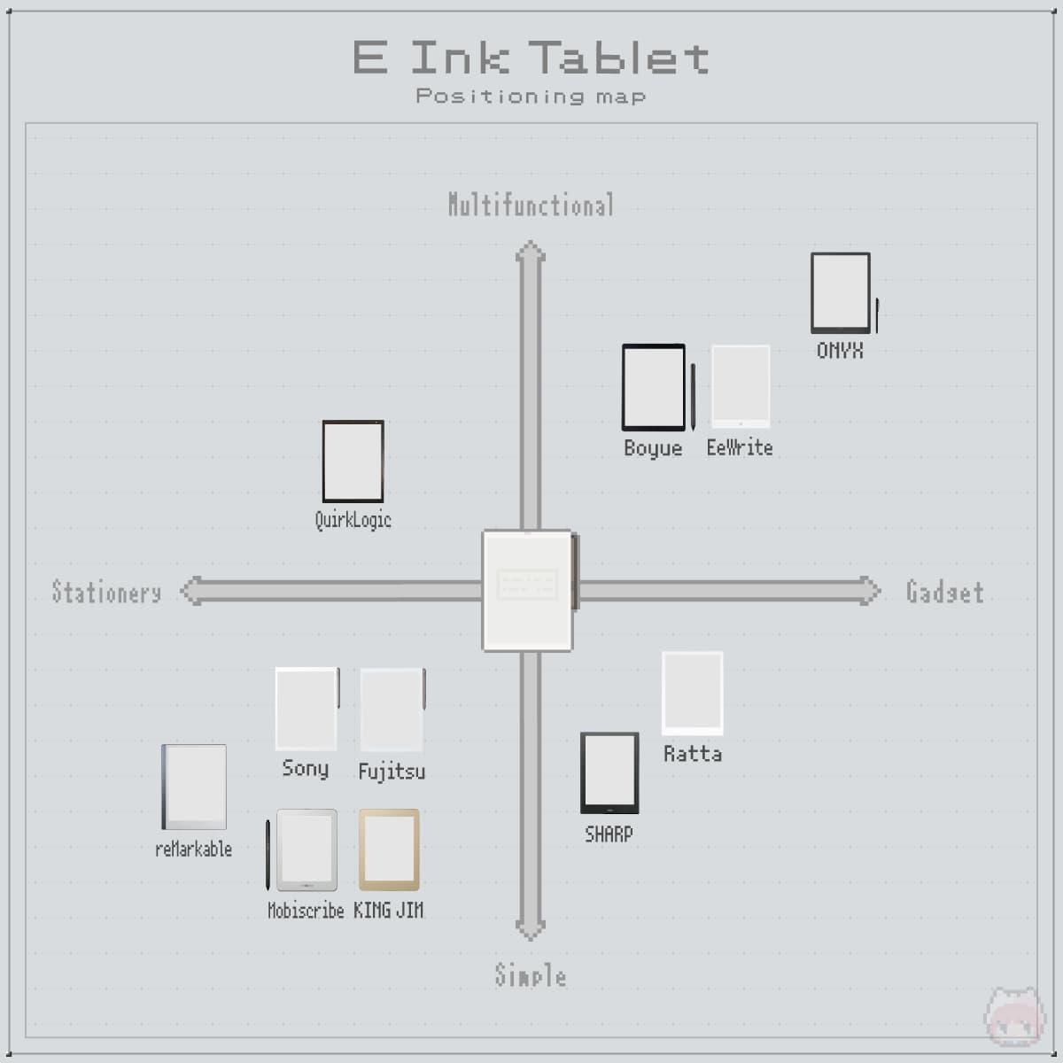 E Ink(電子ペーパー)タブレット|ポジショニングマップ