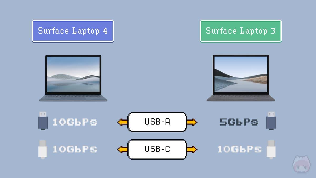 Surface Laptop 4とLaptop 3のスペック比較